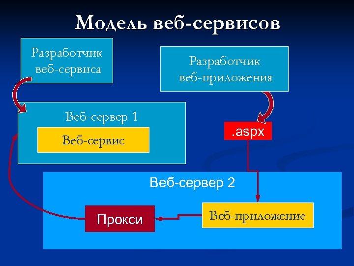 Модель веб-сервисов Разработчик веб-сервиса Веб-сервер 1 Веб-сервис Разработчик веб-приложения . aspx Веб-сервер 2 Прокси