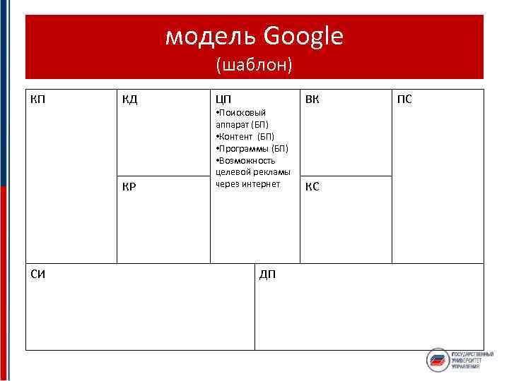 модель Google (шаблон) КП КД КР СИ ЦП • Поисковый аппарат (БП) • Контент