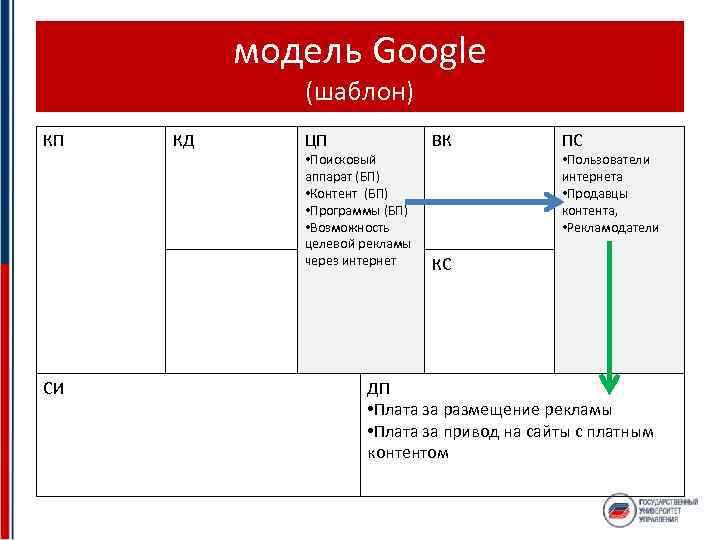 модель Google (шаблон) КП СИ КД ЦП • Поисковый аппарат (БП) • Контент (БП)