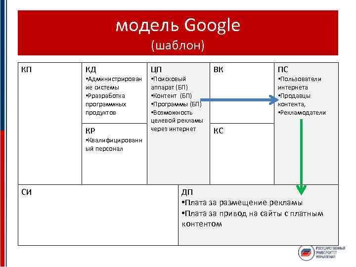 модель Google (шаблон) КП КД • Администрирован ие системы • Рразработка программных продуктов КР
