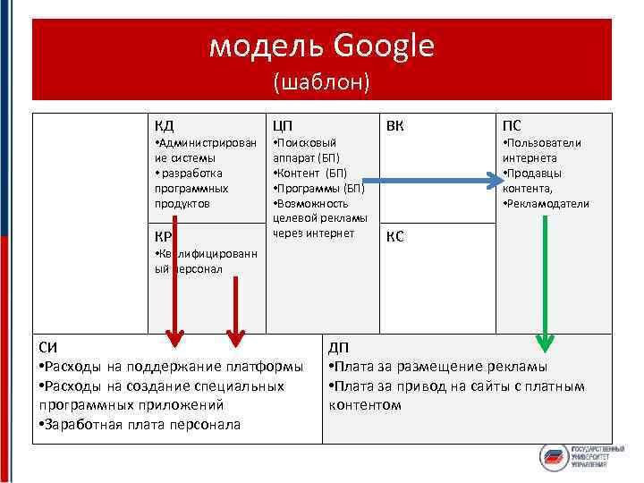 модель Google (шаблон) КД • Администрирован ие системы • разработка программных продуктов КР ЦП