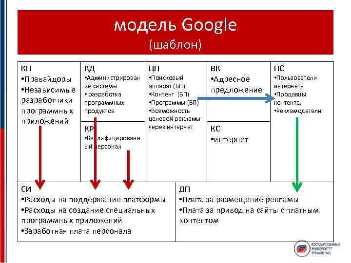 модель Google (шаблон) КП • Правайдоры • Независимые разработчики программных приложений КД • Администрирован