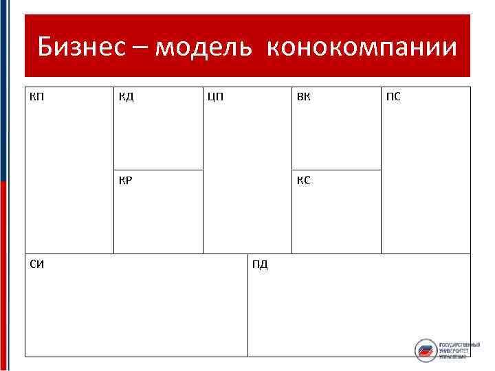 Бизнес – модель конокомпании КП КД ЦП ВК КР СИ КС ПД ПС