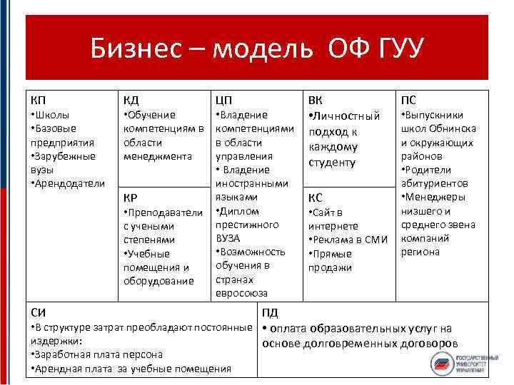 Бизнес – модель ОФ ГУУ КП • Школы • Базовые предприятия • Зарубежные вузы