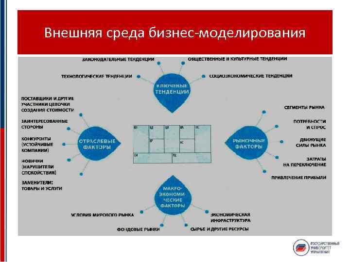 Внешняя среда бизнес-моделирования
