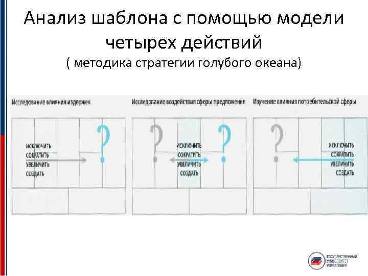 Анализ шаблона с помощью модели четырех действий ( методика стратегии голубого океана)