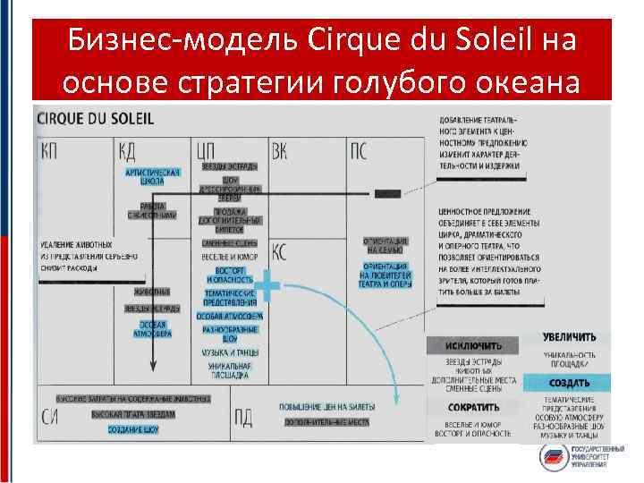 Бизнес-модель Cirque du Soleil на основе стратегии голубого океана