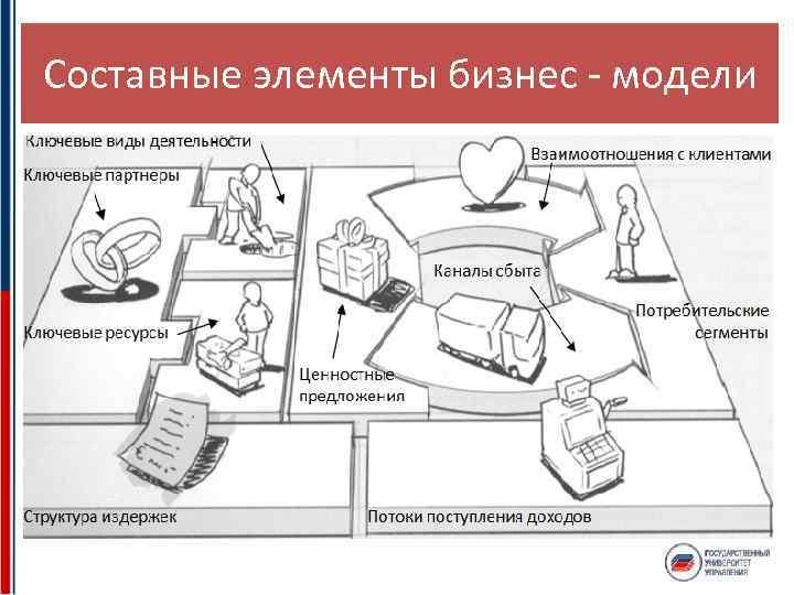 Составные элементы бизнес - модели