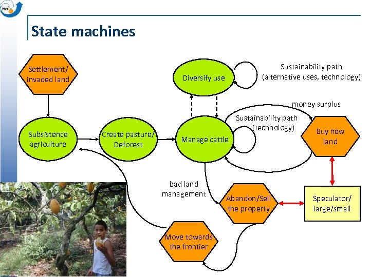State machines Settlement/ invaded land Sustainability path (alternative uses, technology) Diversify use money surplus