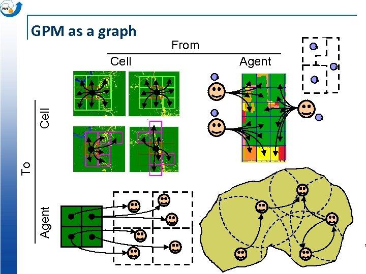 GPM as a graph From a Cell Agent To Cell a b c