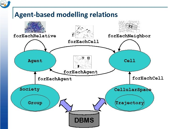 Agent-based modelling relations for. Each. Relative for. Each. Neighbor for. Each. Cell Agent Cell