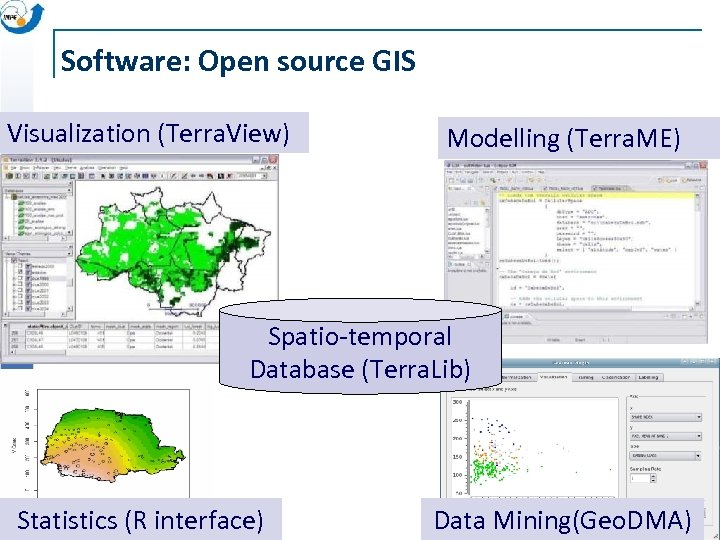 Software: Open source GIS Visualization (Terra. View) Modelling (Terra. ME) Spatio-temporal Database (Terra. Lib)