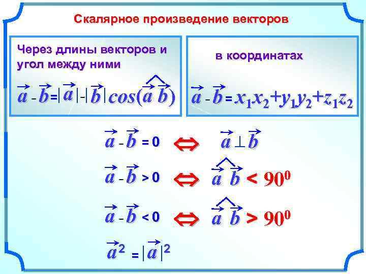 Скалярное произведение векторов Через длины векторов и угол между ними в координатах a b