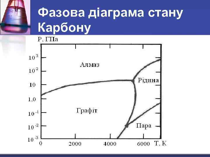 Фазова діаграма стану Карбону