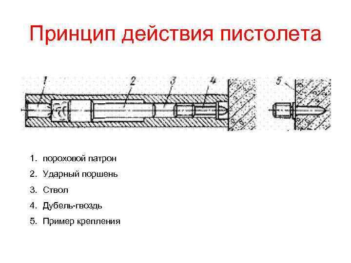 Принцип действия пистолета 1. пороховой патрон 2. Ударный поршень 3. Ствол 4. Дубель-гвоздь 5.