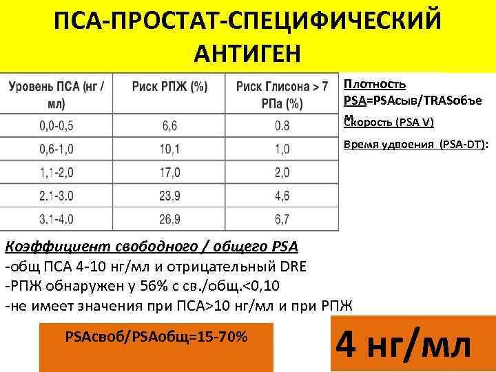 ПСА-ПРОСТАТ-СПЕЦИФИЧЕСКИЙ АНТИГЕН Плотность PSA=PSAсыв/TRASобъе м Скорость (PSA V) Время удвоения (PSA-DT): Коэффициент свободного /