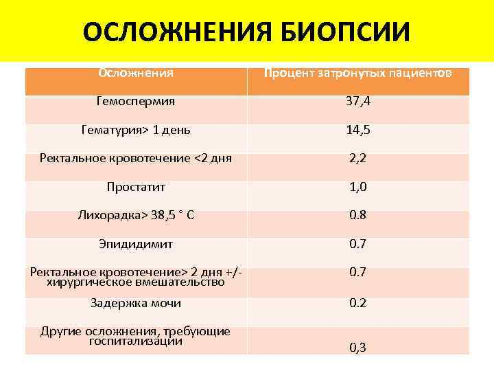 ОСЛОЖНЕНИЯ БИОПСИИ Осложнения Процент затронутых пациентов Гемоспермия 37, 4 Гематурия> 1 день 14, 5