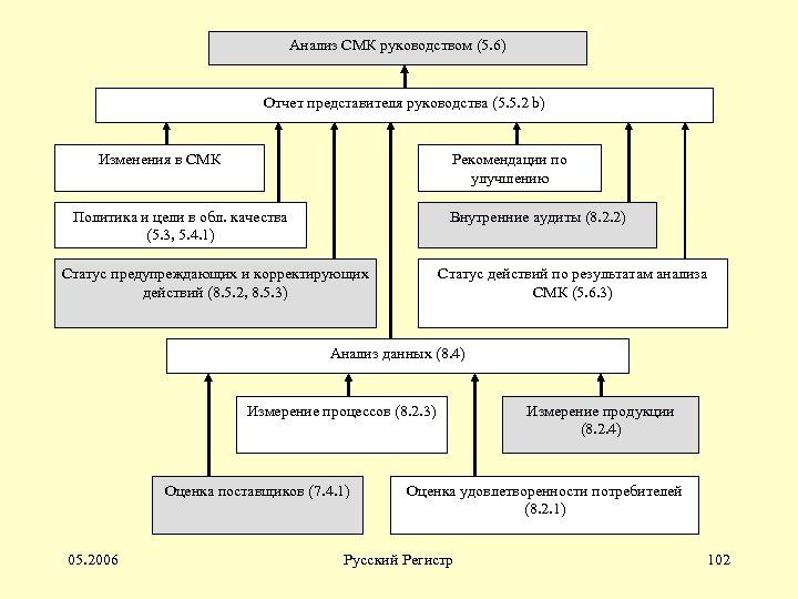 Анализ СМК руководством (5. 6) Отчет представителя руководства (5. 5. 2 b) Изменения в