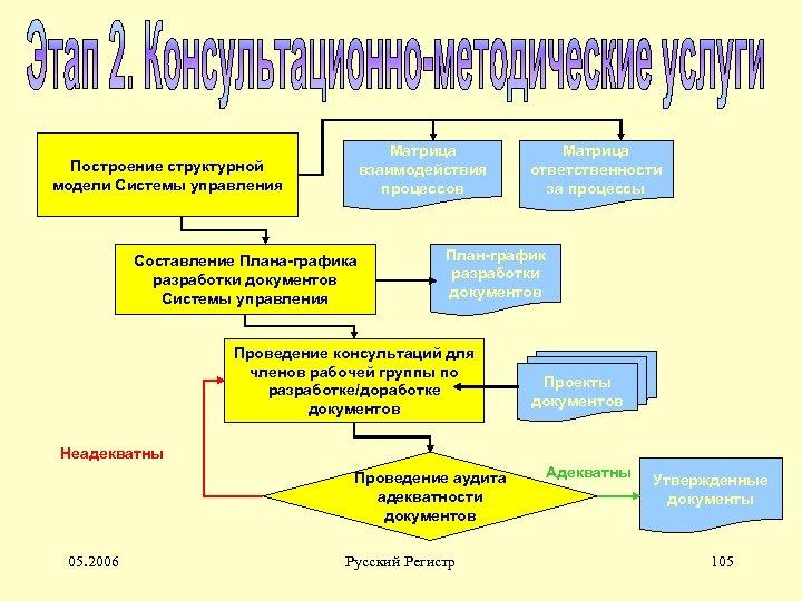 Матрица взаимодействия процессов Построение структурной модели Системы управления Составление Плана-графика разработки документов Системы управления
