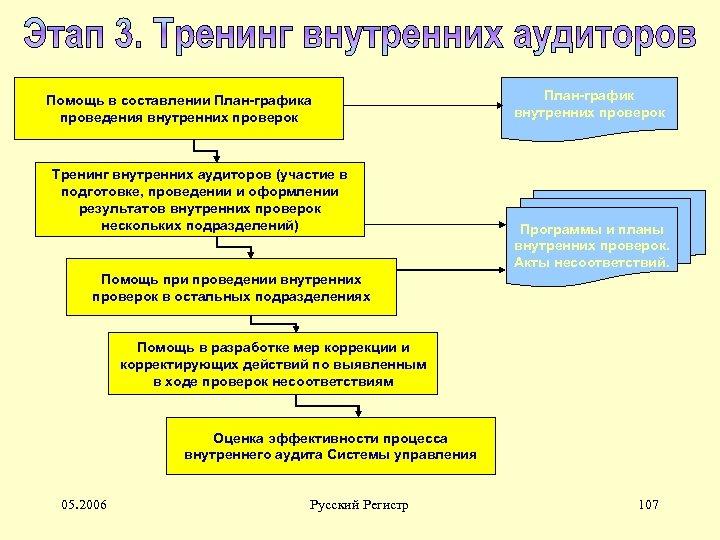 Помощь в составлении План-графика проведения внутренних проверок Тренинг внутренних аудиторов (участие в подготовке, проведении