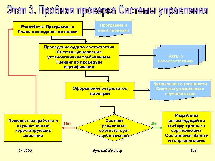 Разработка Программы и Плана проведения проверки Программа и план проверки Проведение аудита соответствия Системы