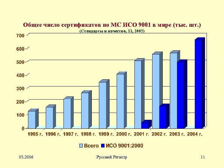 Общее число сертификатов по МС ИСО 9001 в мире (тыс. шт. ) (Стандарты и