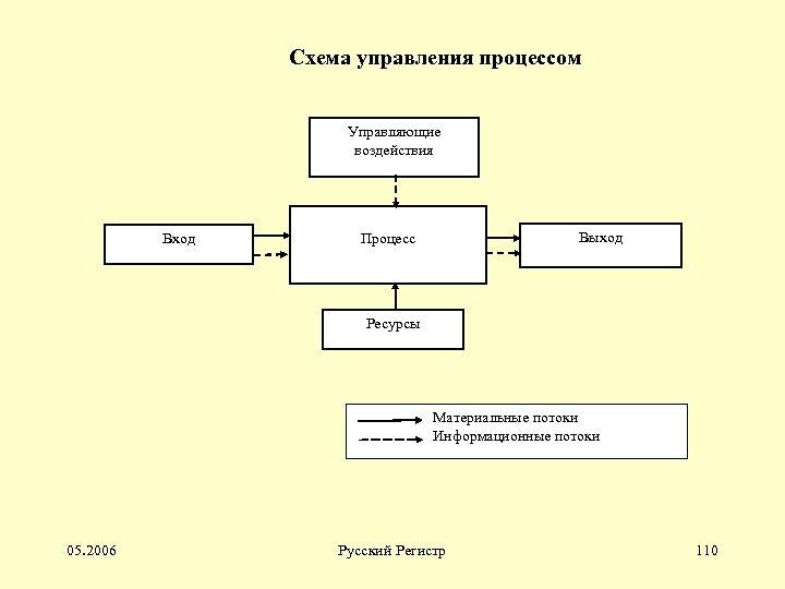 Схема управления процессом Управляющие воздействия Вход Выход Процесс Ресурсы Материальные потоки Информационные потоки 05.
