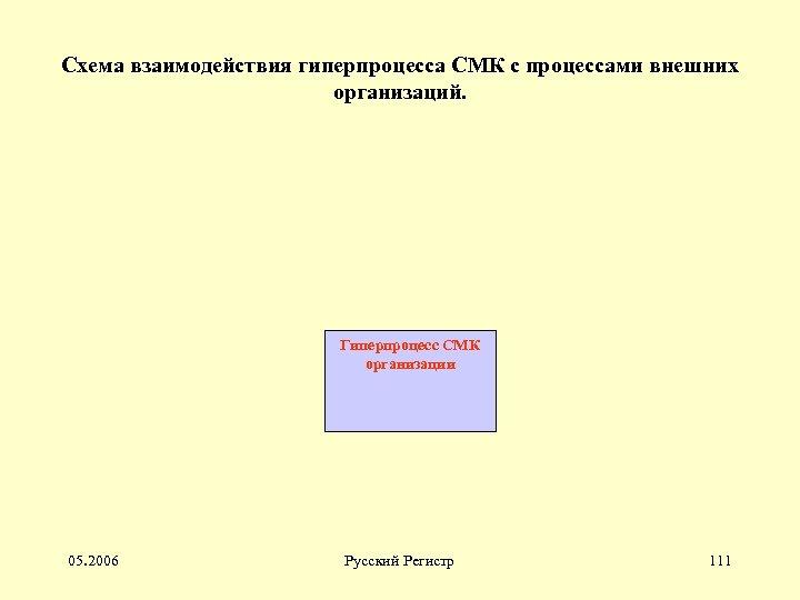 Схема взаимодействия гиперпроцесса СМК с процессами внешних организаций. Гиперпроцесс СМК организации 05. 2006 Русский