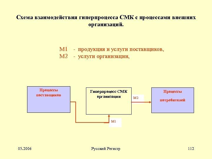 Схема взаимодействия гиперпроцесса СМК с процессами внешних организаций. М 1 - продукция и услуги