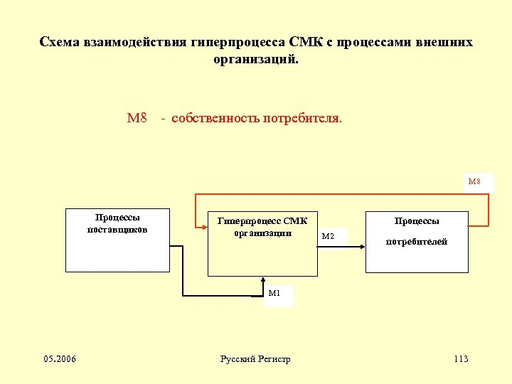 Схема взаимодействия гиперпроцесса СМК с процессами внешних организаций. М 8 - собственность потребителя. М