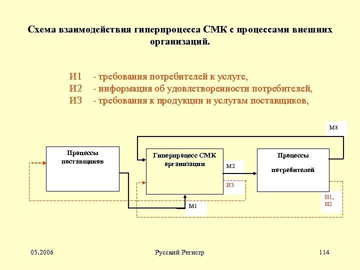 Схема взаимодействия гиперпроцесса СМК с процессами внешних организаций. И 1 - требования потребителей к