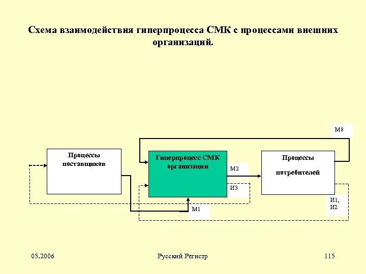 Схема взаимодействия гиперпроцесса СМК с процессами внешних организаций. М 8 Процессы поставщиков Гиперпроцесс СМК