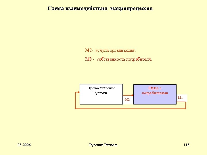 Схема взаимодействия макропроцессов, М 2 - услуги организации, М 8 - собственность потребителя, Предоставление