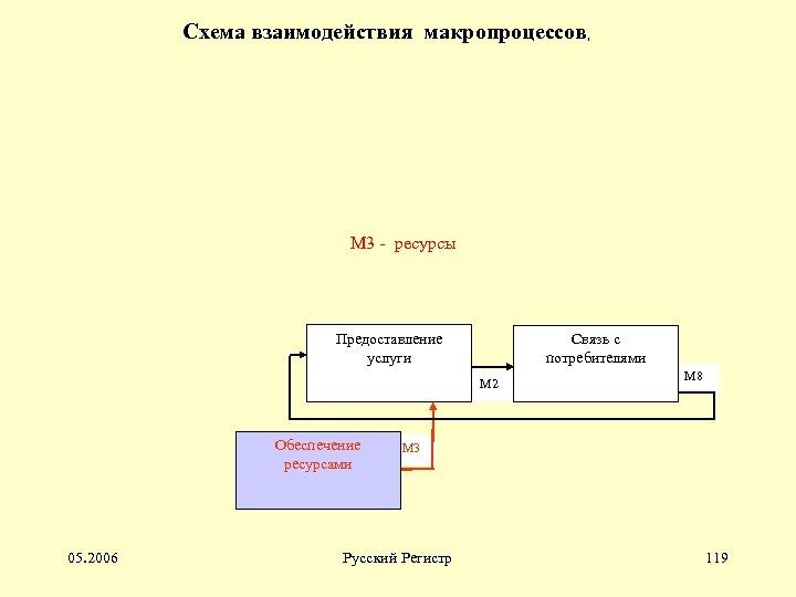 Схема взаимодействия макропроцессов, М 3 - ресурсы Предоставление услуги Связь с потребителями М 2