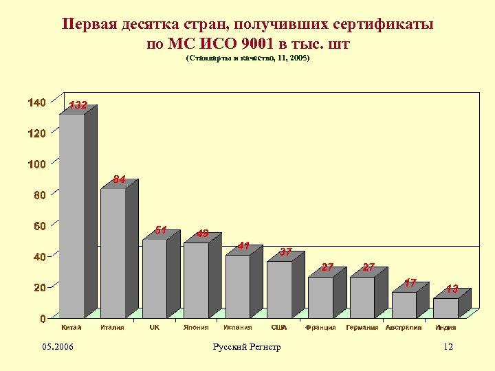 Первая десятка стран, получивших сертификаты по МС ИСО 9001 в тыс. шт (Стандарты и