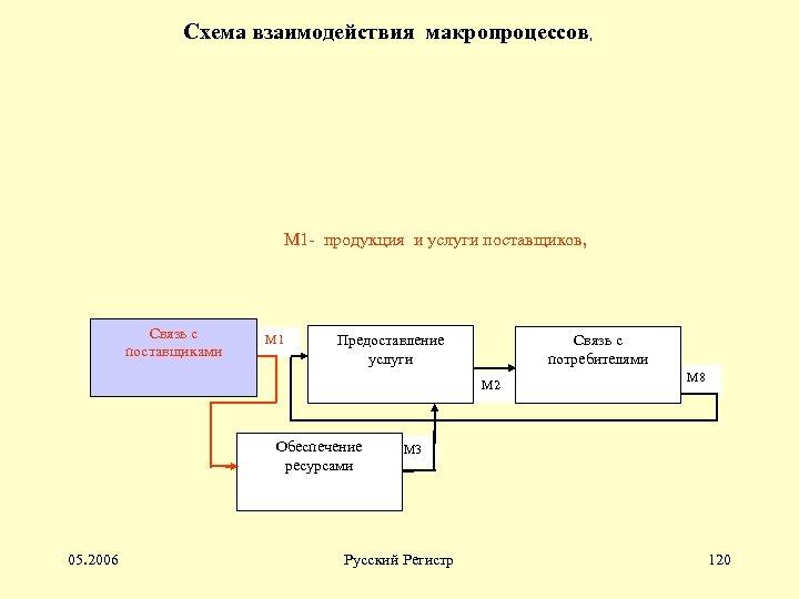 Схема взаимодействия макропроцессов, М 1 - продукция и услуги поставщиков, Связь с поставщиками М