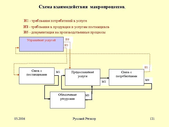 Схема взаимодействия макропроцессов, И 1 - требования потребителей к услуге ИЗ - требования к