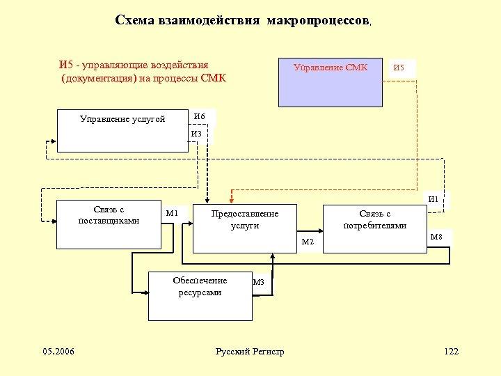 Схема взаимодействия макропроцессов, И 5 - управляющие воздействия (документация) на процессы СМК Управление СМК