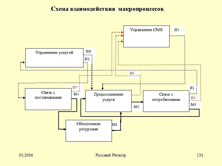 Схема взаимодействия макропроцессов, Управление СМК И 5 И 6 Управление услугой И 3 И