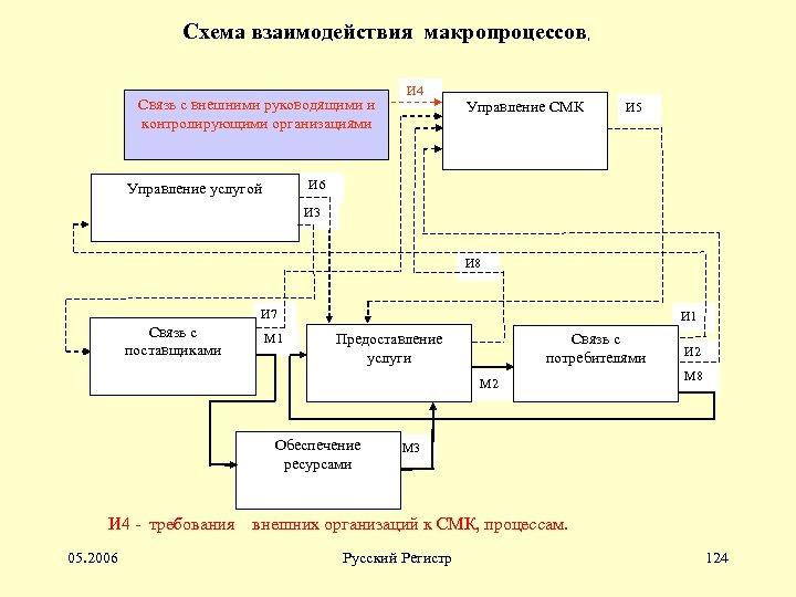 Схема взаимодействия макропроцессов, Связь с внешними руководящими и контролирующими организациями И 4 Управление СМК