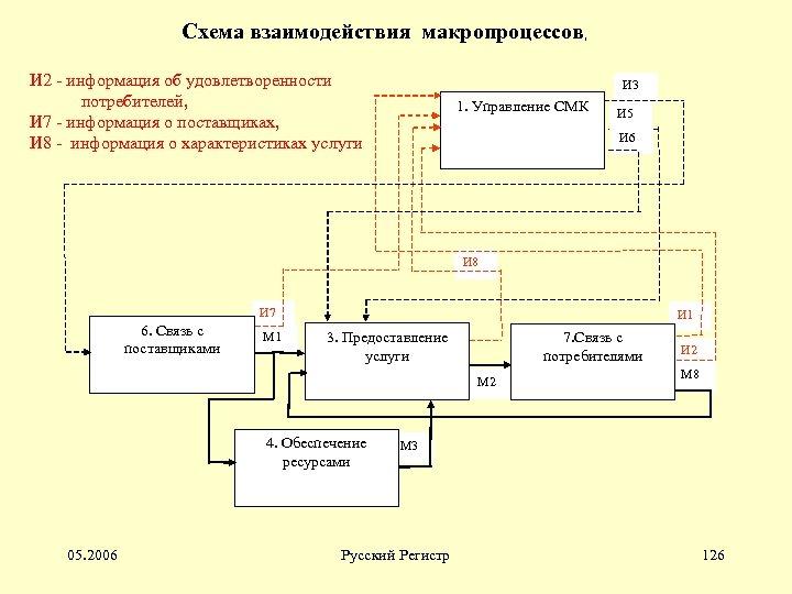 Схема взаимодействия макропроцессов, И 2 - информация об удовлетворенности потребителей, И 7 - информация