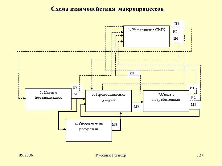 Схема взаимодействия макропроцессов, И 3 1. Управление СМК И 5 И 6 И 8