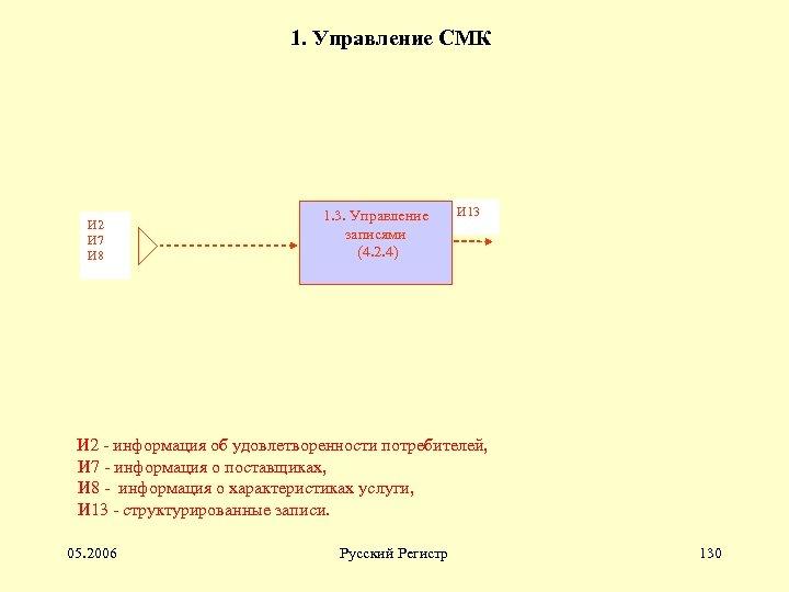 1. Управление СМК И 2 И 7 И 8 1. 3. Управление записями (4.