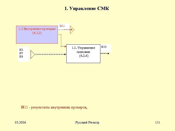 1. Управление СМК 1. 2 Внутренние проверки (8. 2. 2) И 2 И 7