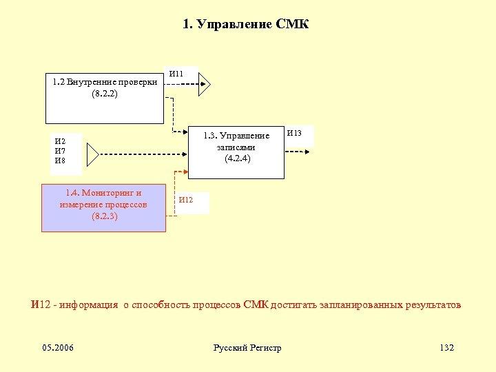 1. Управление СМК 1. 2 Внутренние проверки (8. 2. 2) И 11 1. 3.