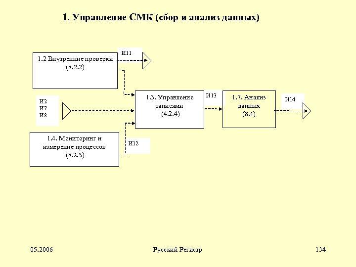 1. Управление СМК (сбор и анализ данных) 1. 2 Внутренние проверки (8. 2. 2)