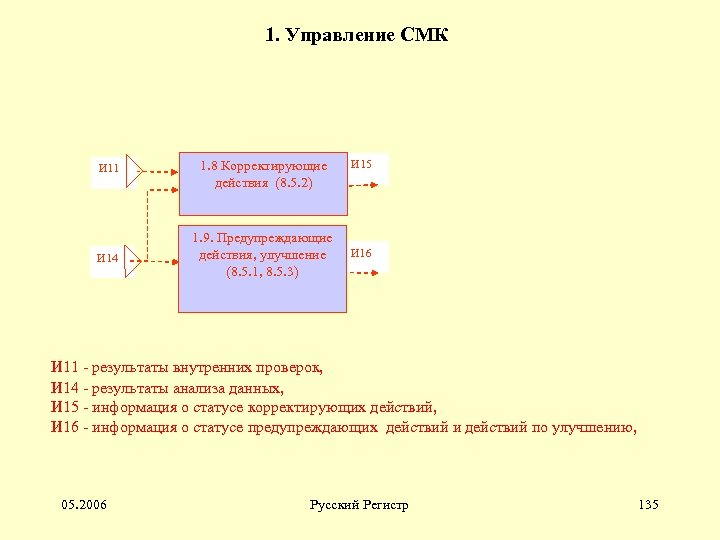 1. Управление СМК И 11 1. 8 Корректирующие действия (8. 5. 2) И 14