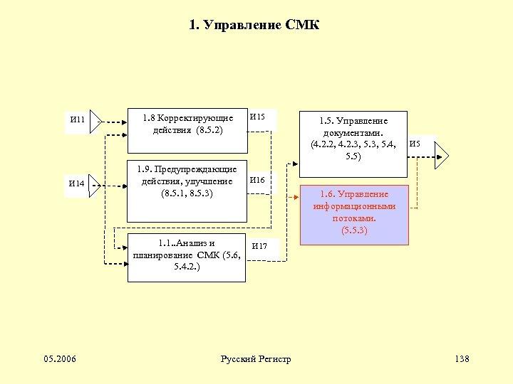 1. Управление СМК И 11 И 14 1. 8 Корректирующие действия (8. 5. 2)