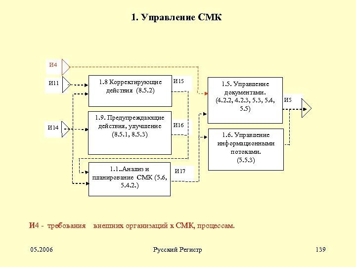 1. Управление СМК И 4 И 11 И 14 1. 8 Корректирующие действия (8.