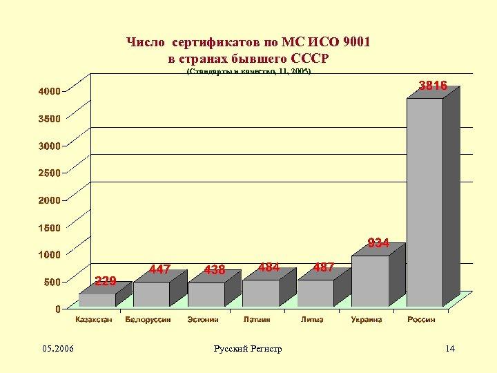 Число сертификатов по МС ИСО 9001 в странах бывшего СССР (Стандарты и качество, 11,